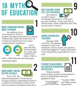 18 myths