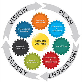 action plan for teaching architecture to middle students in plain city In implementing the five-step lesson plan you first should ensure your students know what they are about to learn and how that relates to what they know and where they are heading (we'll call this the.