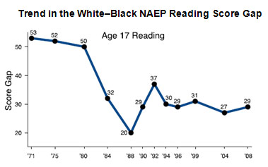 black-white achieve gap