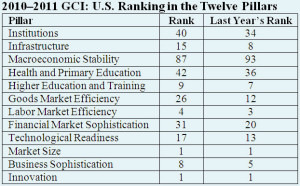 global competitiveness report2
