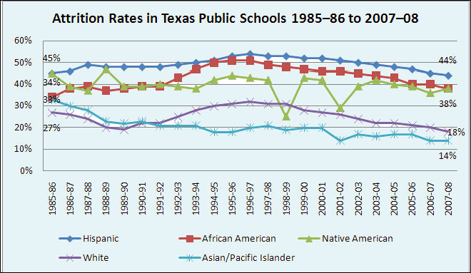 REPORT FINDS NO IMPROVEMENT IN TEXAS' HIGH SCHOOL ATTRITION