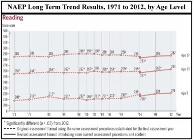 NAEP-LTT-Reading-to-2012-by-Age.blog