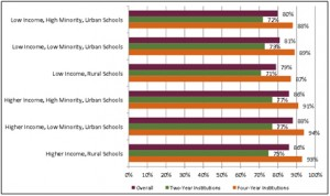 Persistence Rates from First to Second Year of College for Class of 2010 by Institutional Level