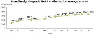 NAEP8thGradeMath