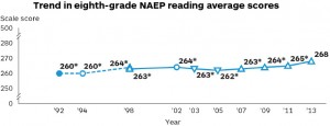 NAEP8thGradeReading