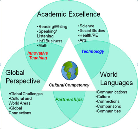 International Education Graphic