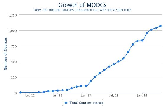 2013-12-19-mooc-growth-558