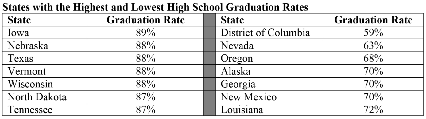 nevada high school dropout rate