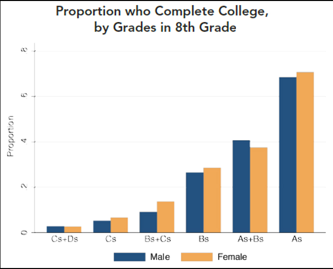 THE SECRET BEHIND COLLEGE COMPLETION: New Report Uses ...