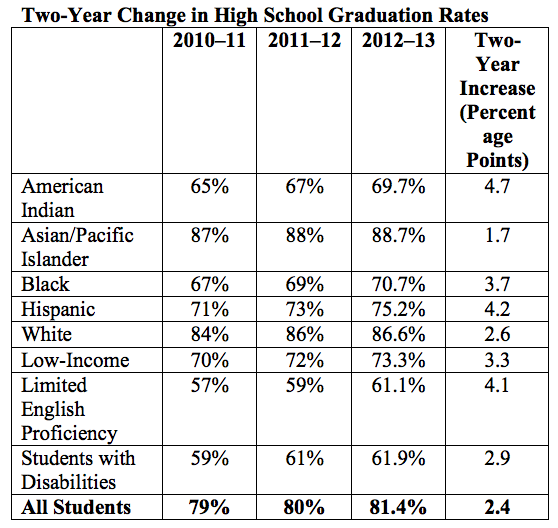 Two-Year Change in High School Graduation Rates