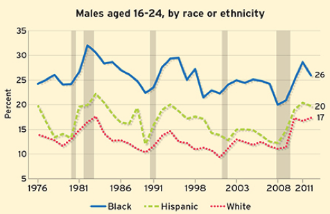 Males Aged 16 - 24, by race or ethnicity