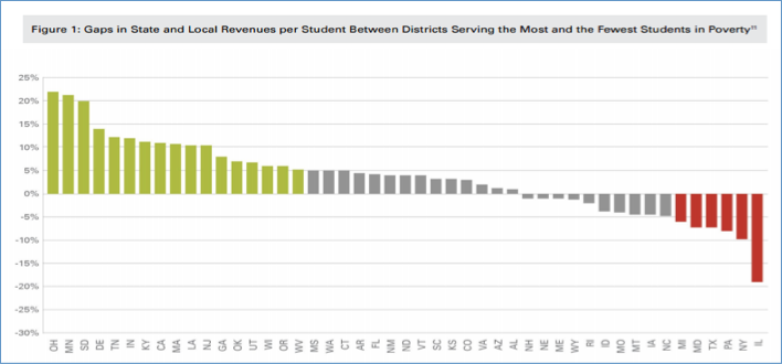 Gaps In State And Local Revenue
