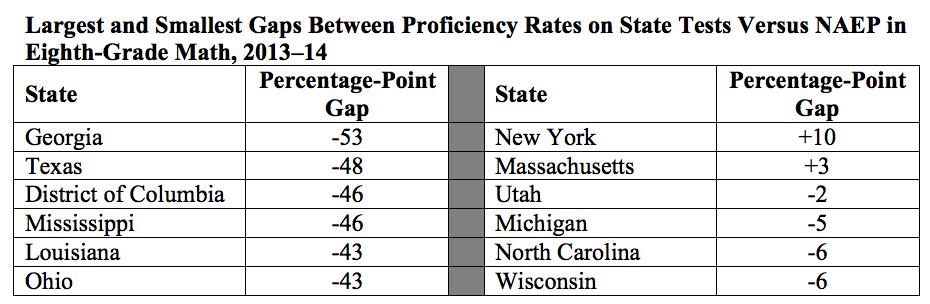 Proficiency Gaps Table