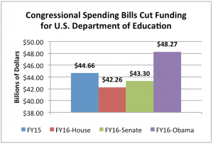 Congressional Spending Bill