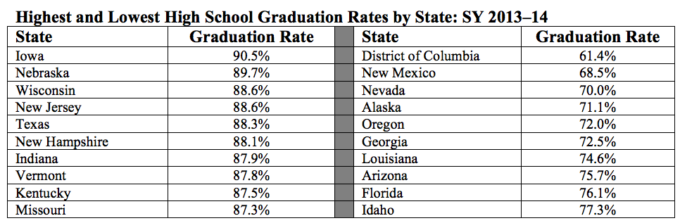 Highest And Lowest High School Graduation Rates By State SY 2013-14