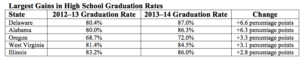 Largest Gains In High School Graduation Rates