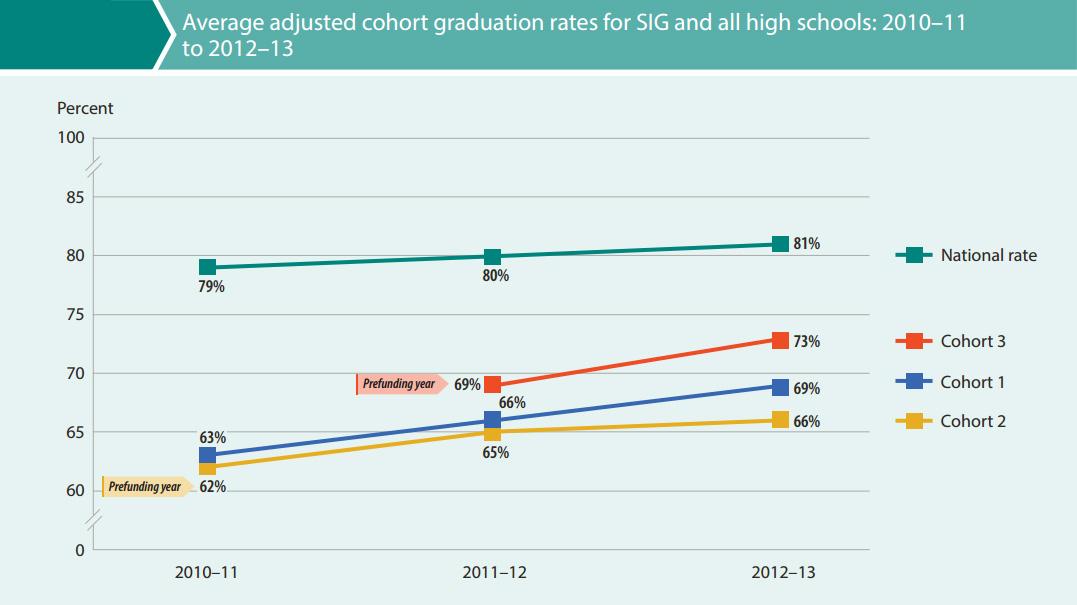 SIG Graduation Rates