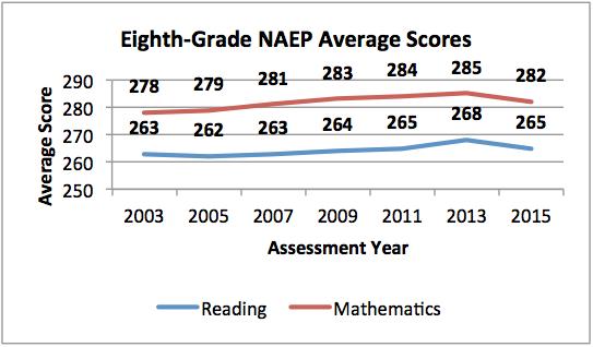 Eighth Grade Graph