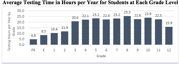 Average Testing Time in Hours per Year for Students at Each Grade Level Graph