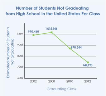 Dropout Rate Graph