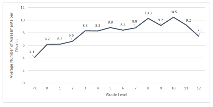 Average Number of Assessments per District Graph