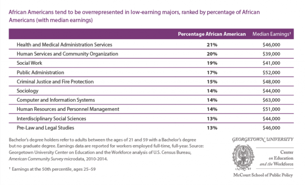 African Americans Tend to be overrepresented in low-earning majors