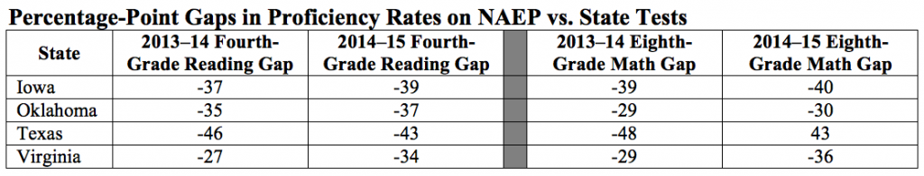 Percentage-Point Gaps in Proficiency Rates on NAEP vs. State Tests