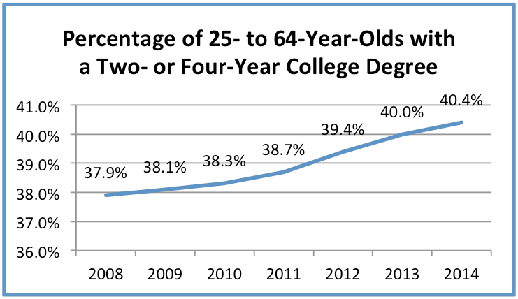 Percentage of 25- to 64-Year-Olds with a Two- or Four-Year College Degree