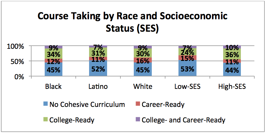 Course Taking by Race and Socioeconomic Status (SES)