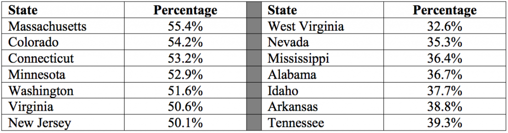 State Degree Attainment Percentages Graph