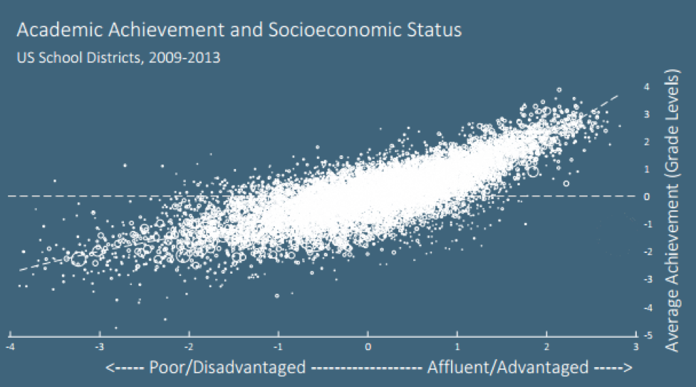trends in the relationship between socioeconomic status and academic achievement