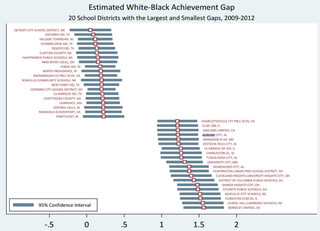 Estimated White-Black Achievement Gap 2009-2012