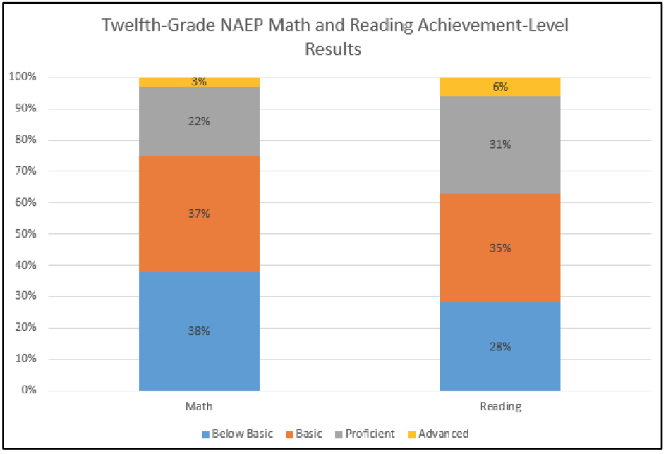 Twelf Grade NAEP Math And Reading Achievment Level Results