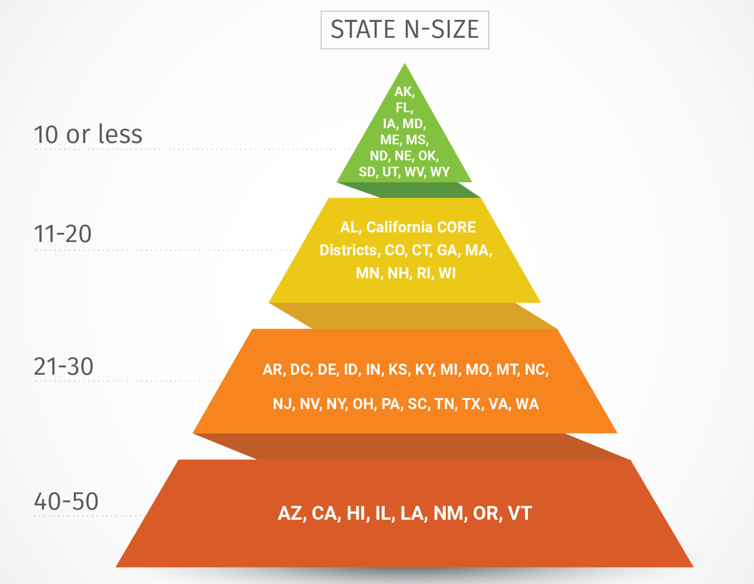 State N-Size