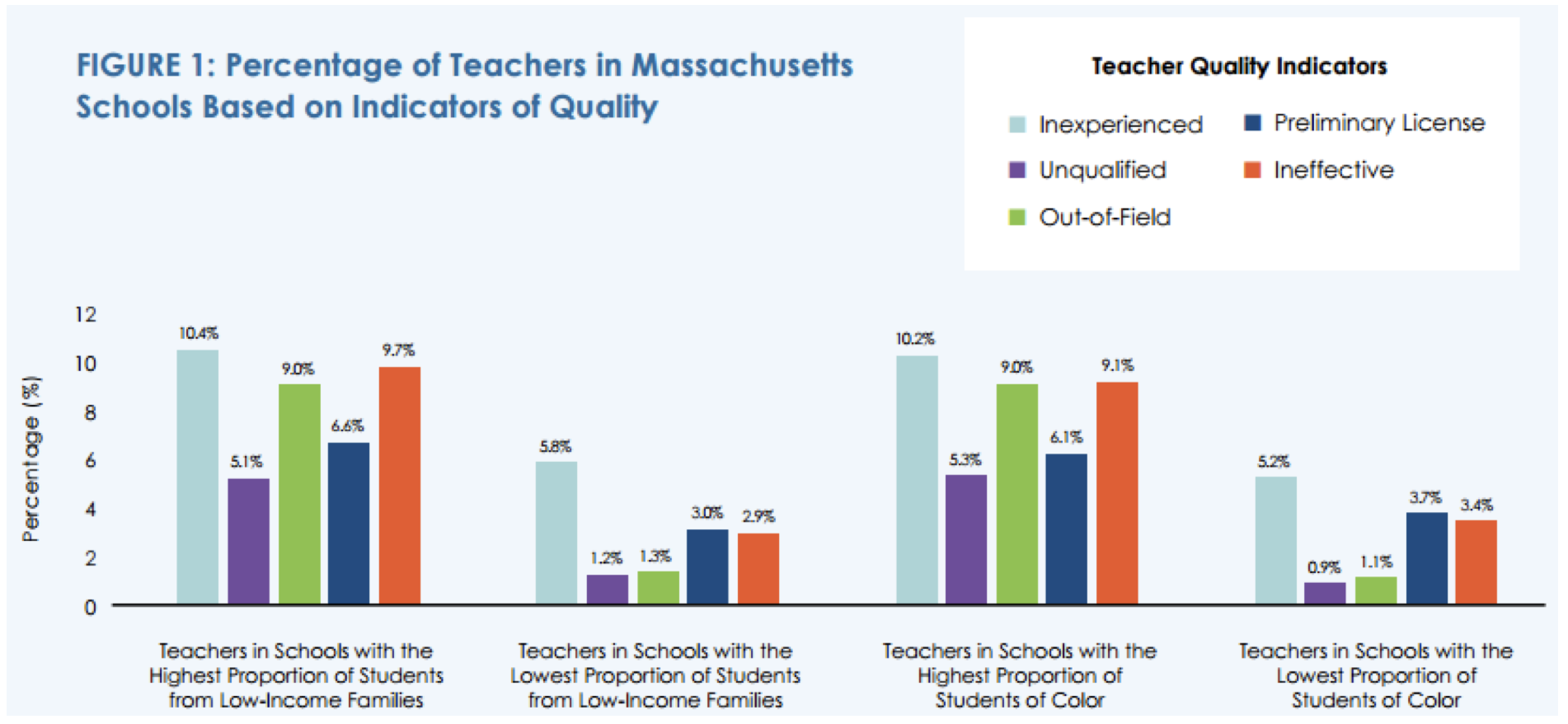Percentage of Teaxhers in MAssachusetts Schools Based on Indicators of Quality