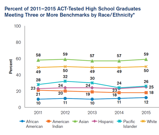 Percent of 2011-2015 ACT Tested High School Graduates Meeting Three or More Benchmakrs by Race or Ethnicity