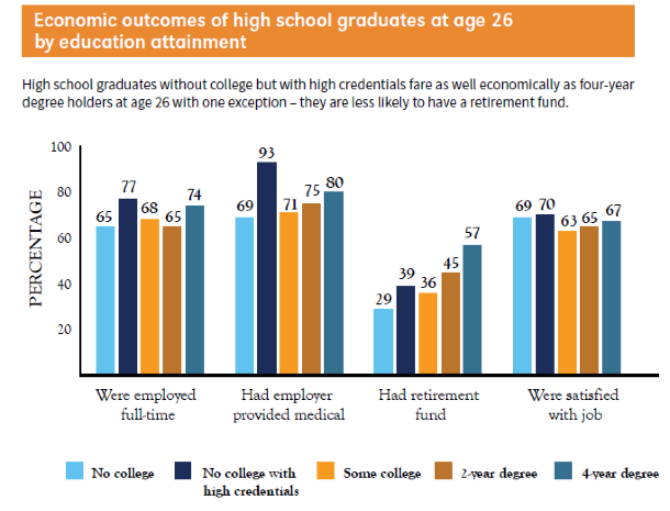 Economic Outcomes of High School Graduates at Age 26 by Education Attainment