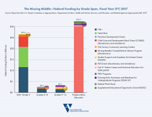 Missing Middle Federal Funding 2017