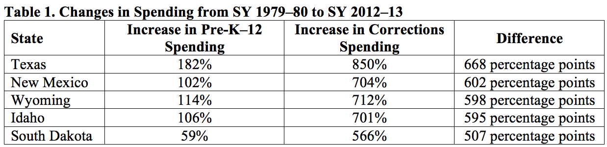 Changes in Spending From SY 1979-80 to SY 2012-13