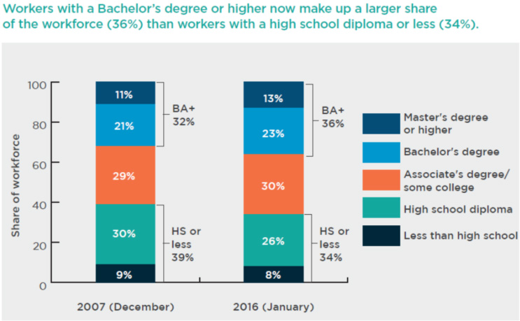 Workers with a Bachelor's degree or higher now make up a larger share of the workforce (36%) than workers with a high school diploma or less (34%)