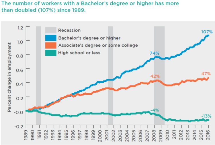 The number of workers with a Bachelor's degree or higher has more than doubled (107%) since 1989