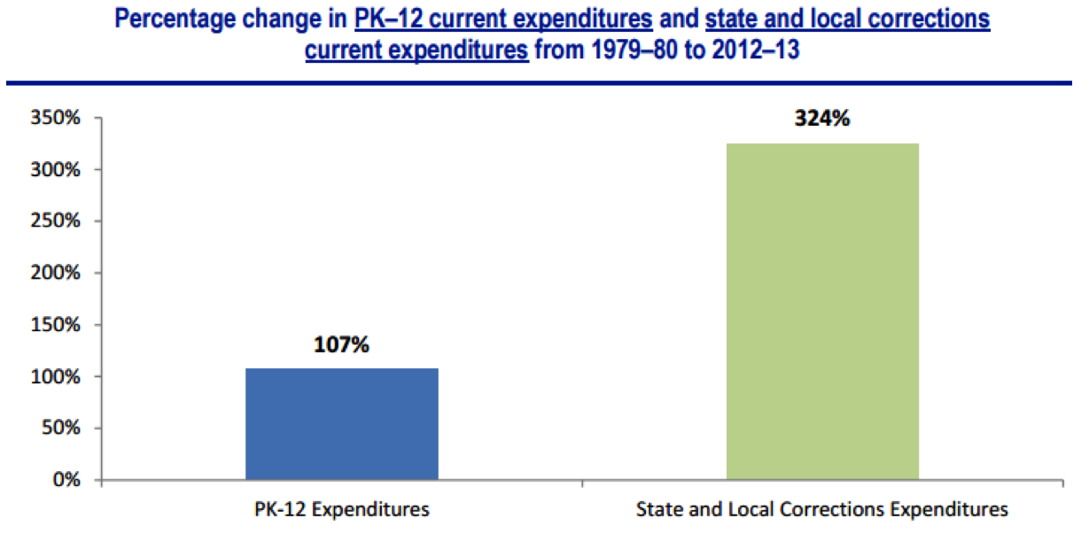 Percentage Change in PK-12 Current Expenditures