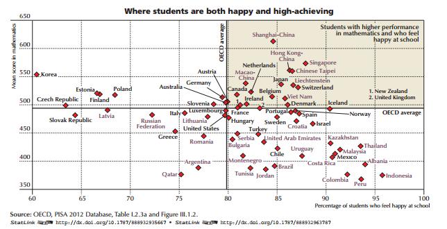 PISA - graph