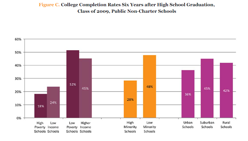 The High School Benchmarks Report: National College Progression Rates 2