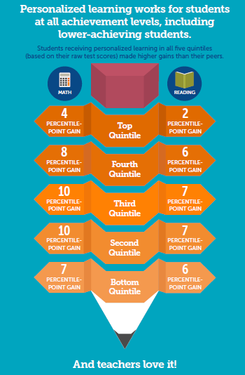 Personalized Learning infographic1