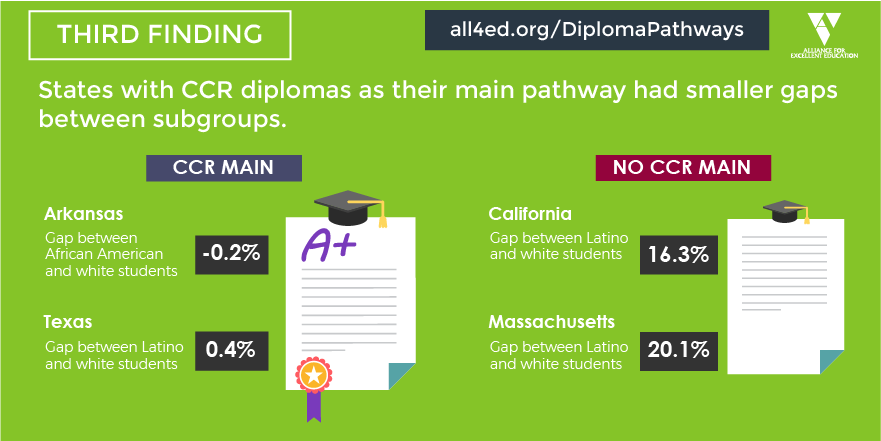 Finding 3Diploma-Pathways