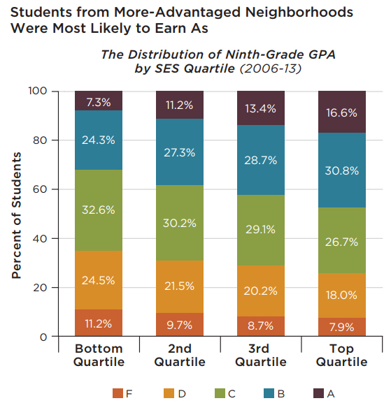 How Important Are Ninth-Grade Grades to Future Success ... |Student Gpa