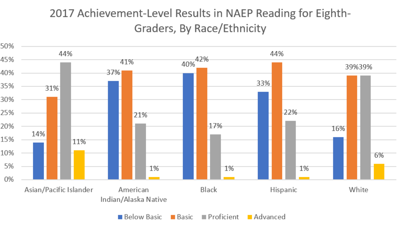 Nations Report Card Shows Students With >> Nation S Report Card Shows Little Progress In Reading And Math