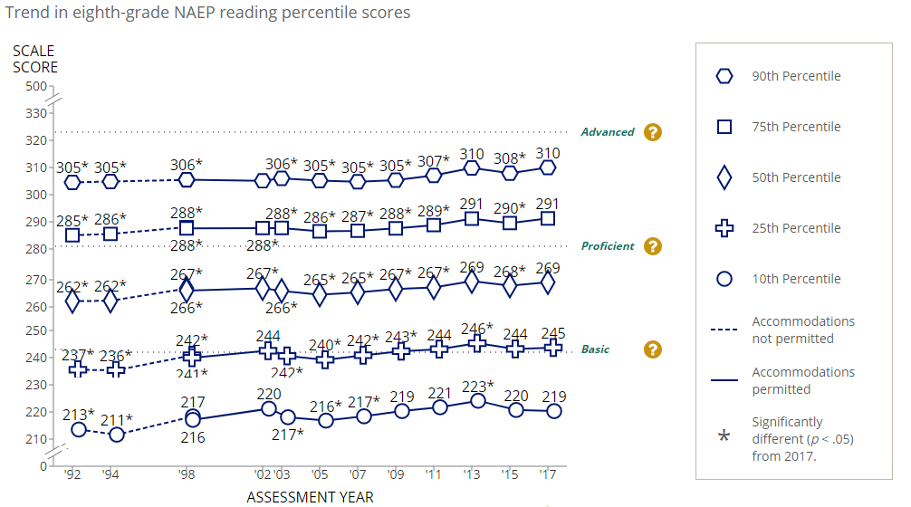 Nation S Report Card Shows Little Progress In Reading And