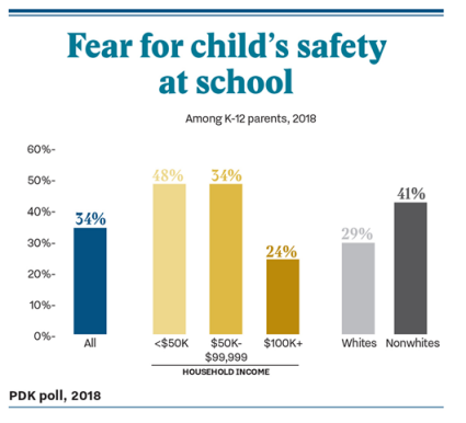 Is My Child Safe At School New Poll Captures Parents Concerns On School Safety Guns For Teachers Alliance For Excellent Education